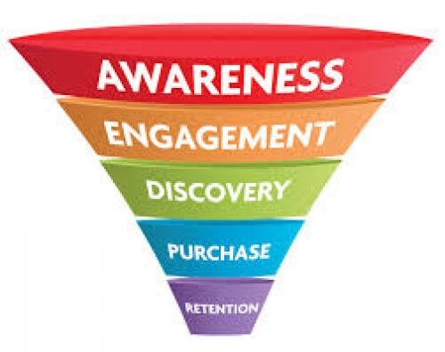 Marketing funnels taking a nose dive!